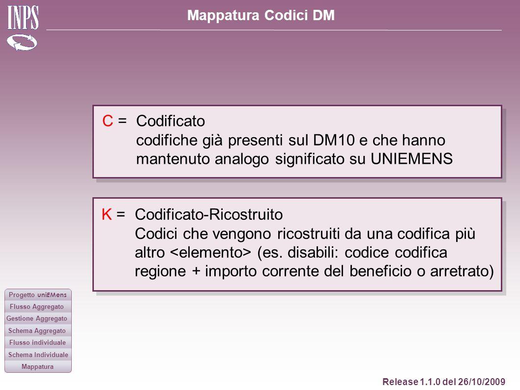 C = Codificato. codifiche già presenti sul DM10 e che hanno mantenuto analogo significato su UNIEMENS.