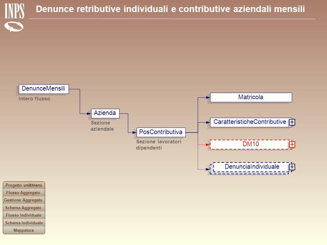 + + + DenunceMensili Matricola Azienda CaratteristicheContributive