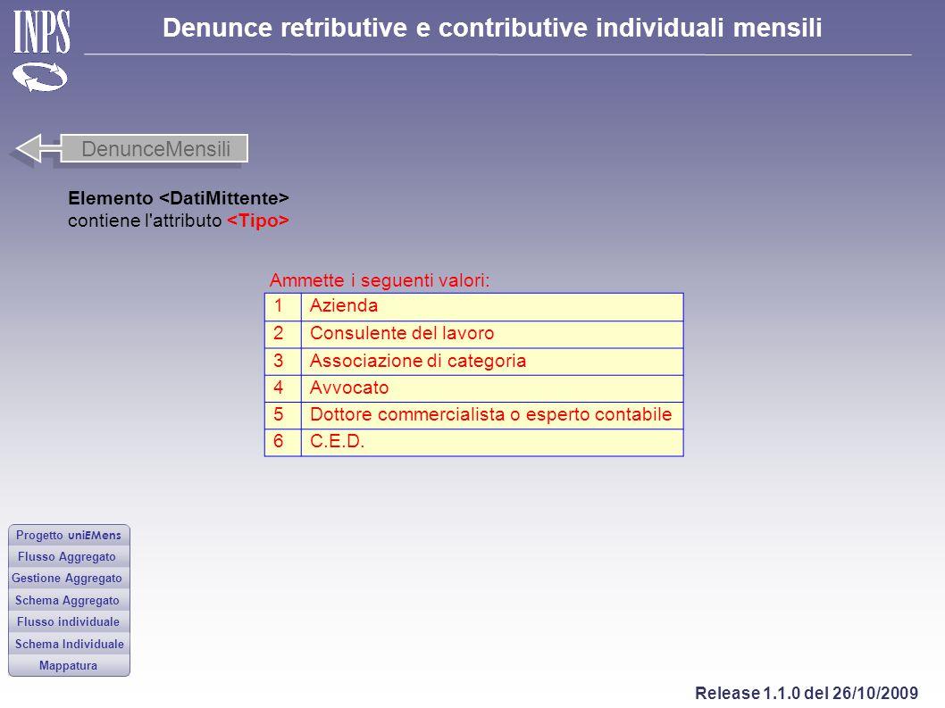 DenunceMensili Elemento <DatiMittente>