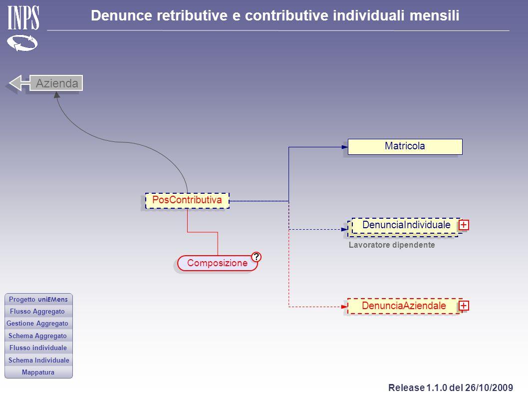 Azienda + + Matricola PosContributiva DenunciaIndividuale