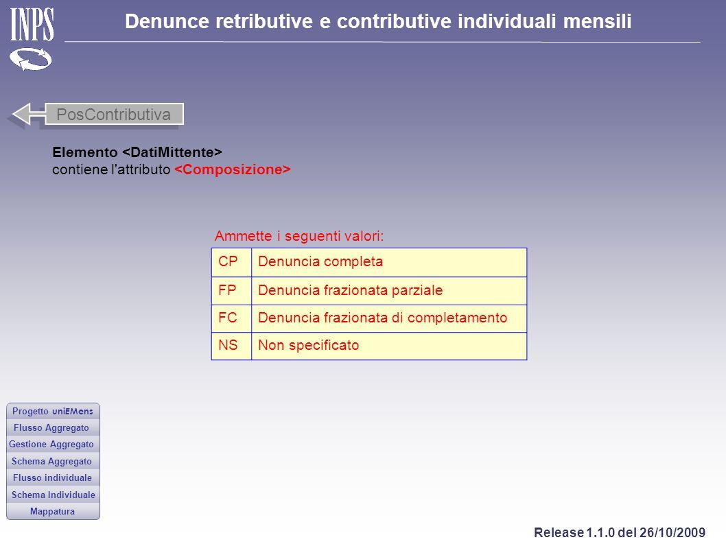 PosContributiva Elemento <DatiMittente>