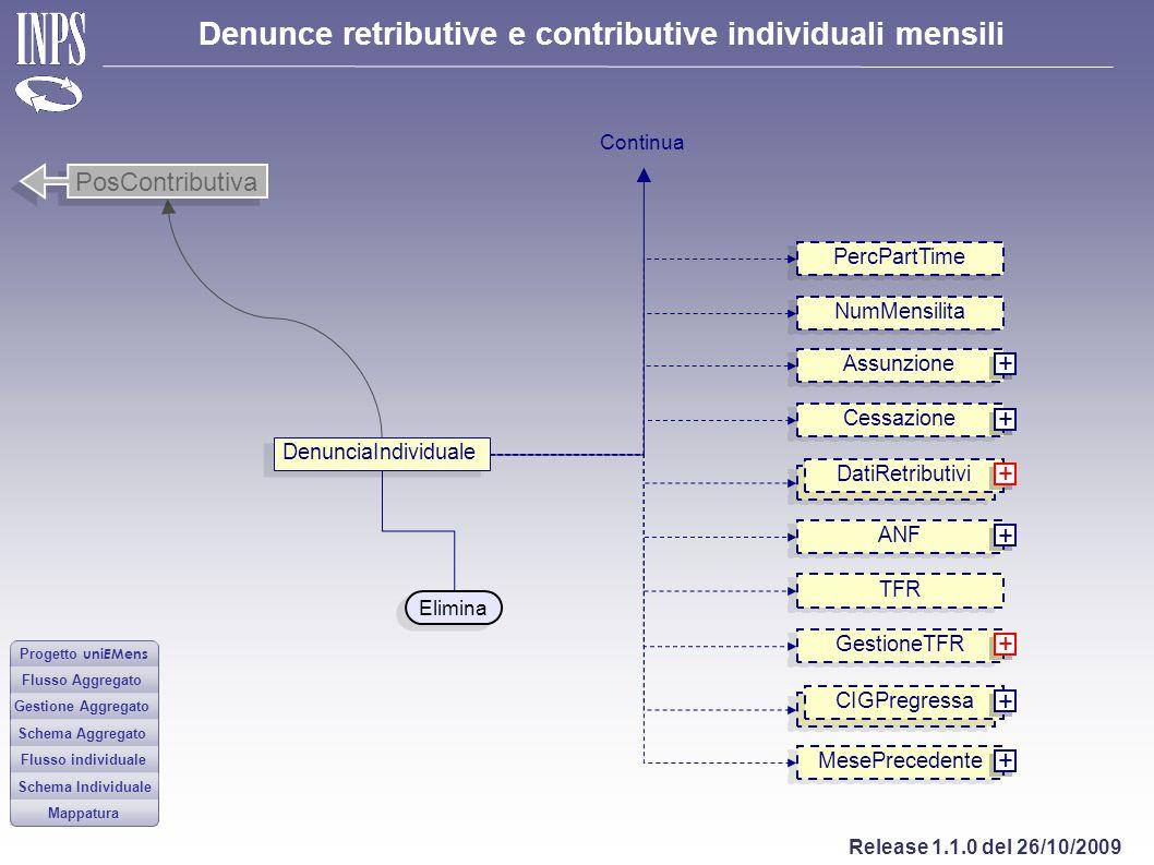 PosContributiva + + + + + + + PercPartTime NumMensilita Assunzione