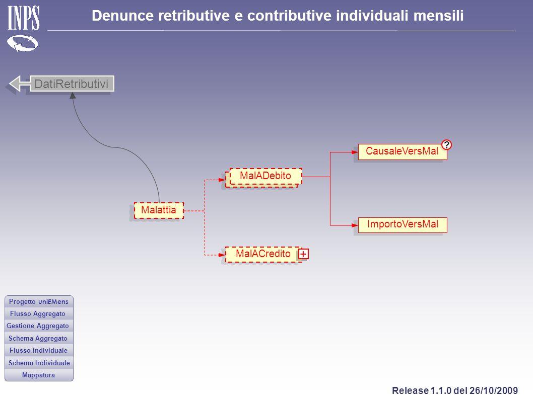 DatiRetributivi + CausaleVersMal MalADebito Malattia ImportoVersMal