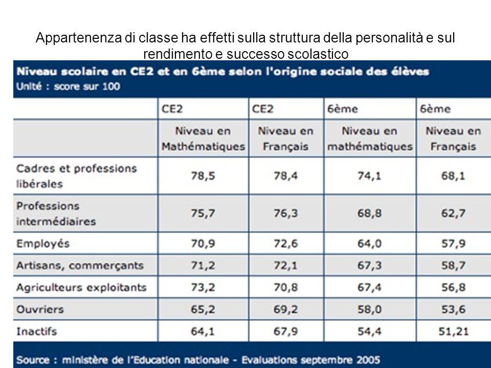 Appartenenza di classe ha effetti sulla struttura della personalità e sul rendimento e successo scolastico