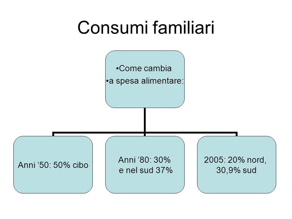Consumi familiari