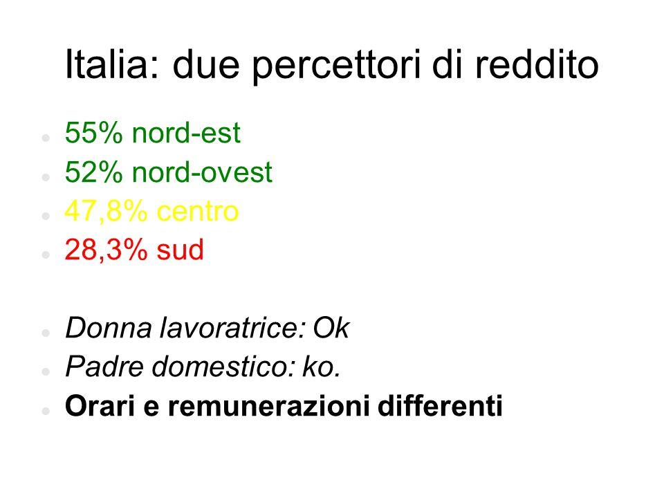 Italia: due percettori di reddito