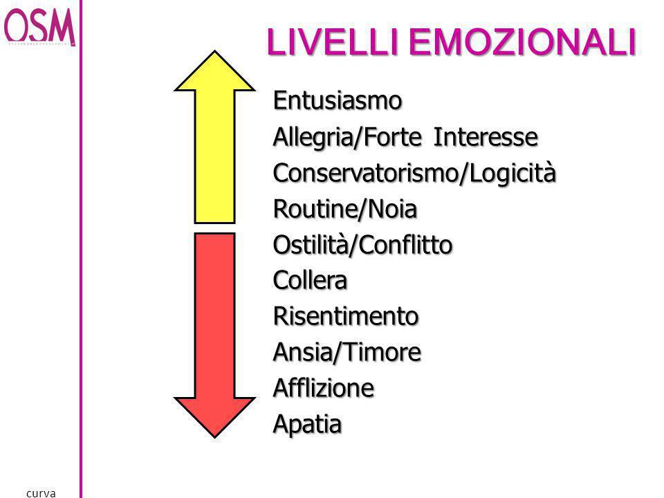 Livelli Emozionali Allegria/Forte Interesse Conservatorismo/Logicità