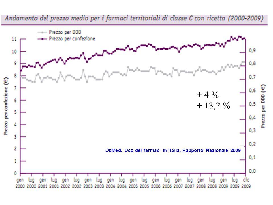+ 4 % + 13,2 % OsMed. Uso dei farmaci in Italia. Rapporto Nazionale 2009