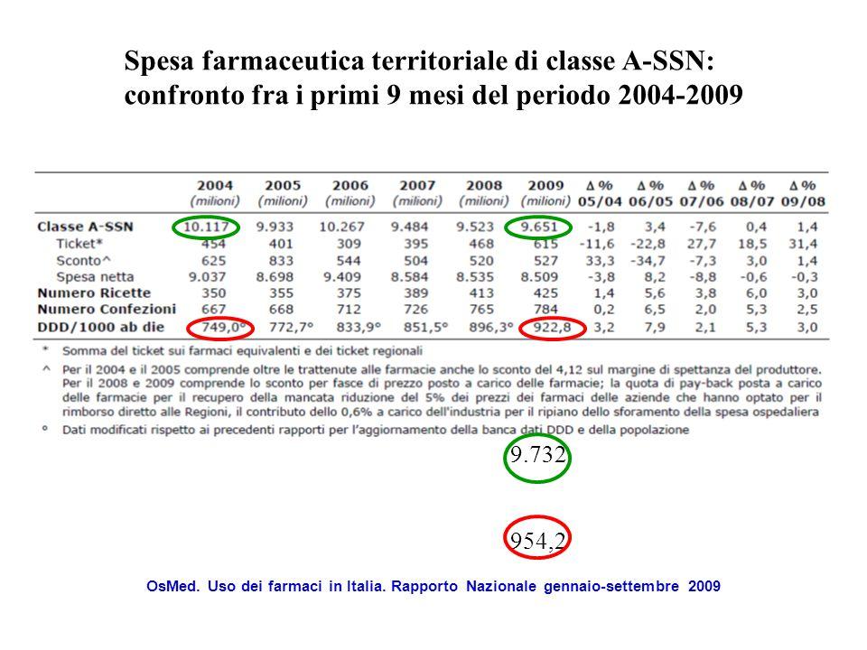 Spesa farmaceutica territoriale di classe A-SSN: