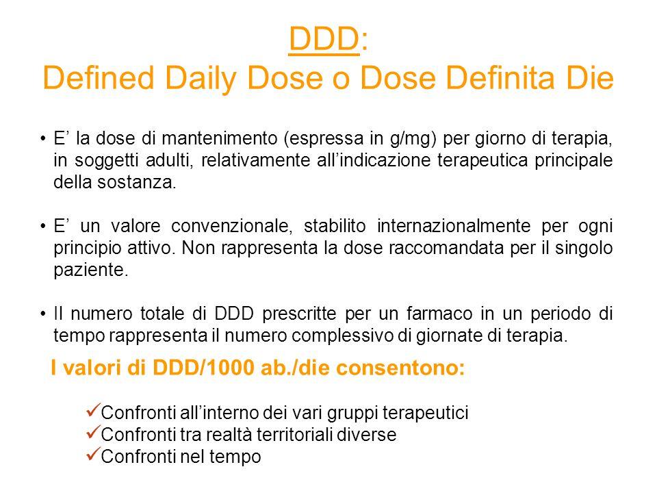 DDD: Defined Daily Dose o Dose Definita Die