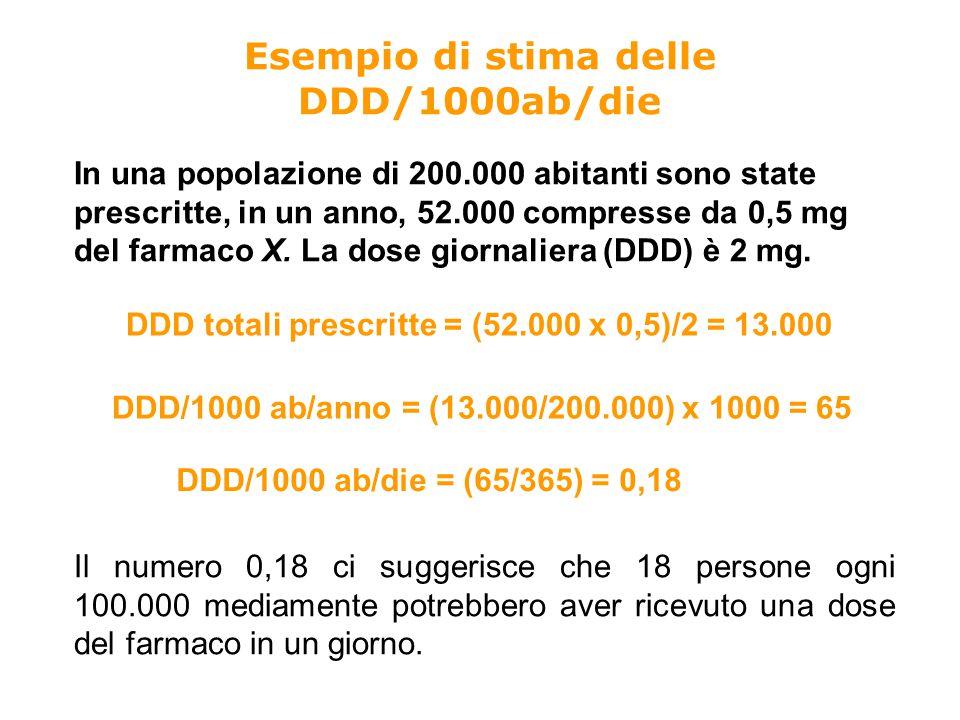 Esempio di stima delle DDD/1000ab/die