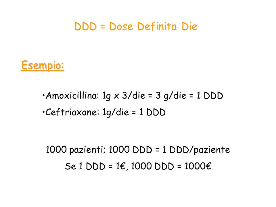 1000 pazienti; 1000 DDD = 1 DDD/paziente