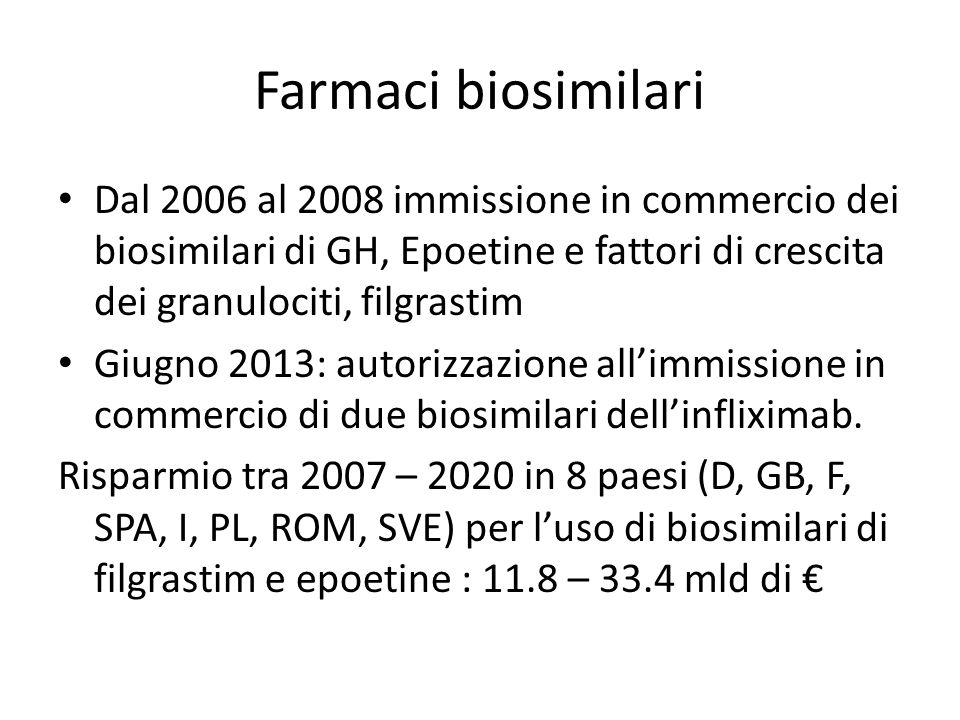 Farmaci biosimilari Dal 2006 al 2008 immissione in commercio dei biosimilari di GH, Epoetine e fattori di crescita dei granulociti, filgrastim.