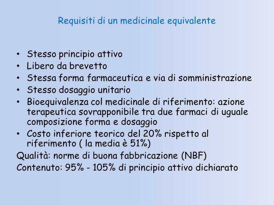 Requisiti di un medicinale equivalente
