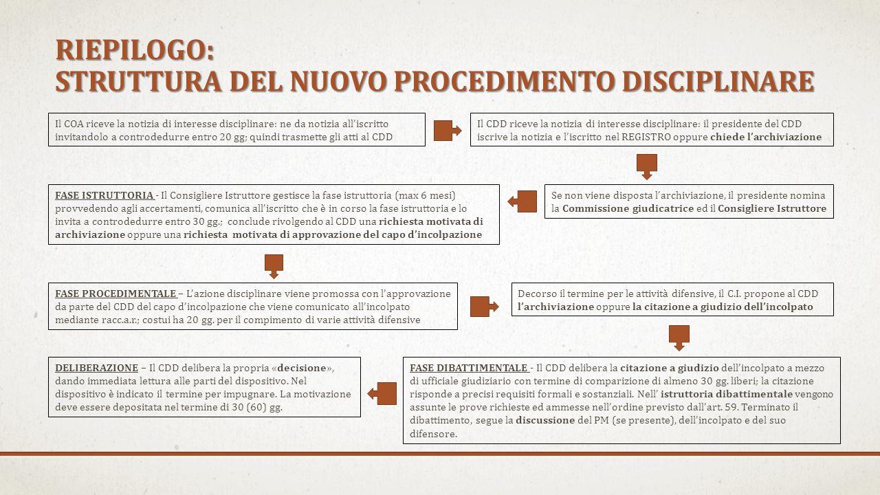RIEPILOGO: STRUTTURA DEL NUOVO PROCEDIMENTO DISCIPLINARE
