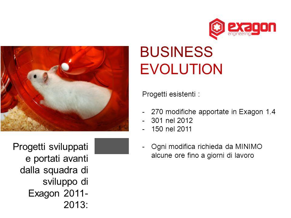 BUSINESS EVOLUTION Progetti esistenti : 270 modifiche apportate in Exagon 1.4. 301 nel 2012. 150 nel 2011.