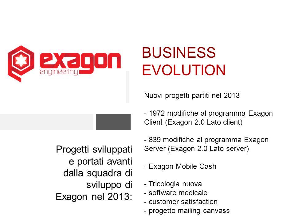 BUSINESS EVOLUTION Nuovi progetti partiti nel 2013. - 1972 modifiche al programma Exagon Client (Exagon 2.0 Lato client)
