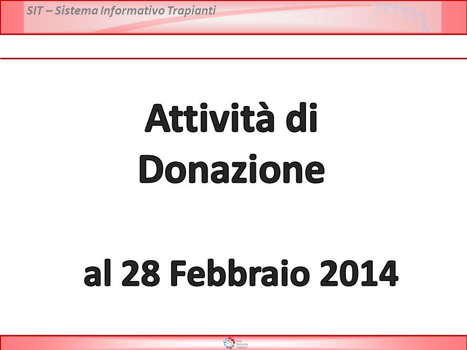 Attività di Donazione al 28 Febbraio 2014