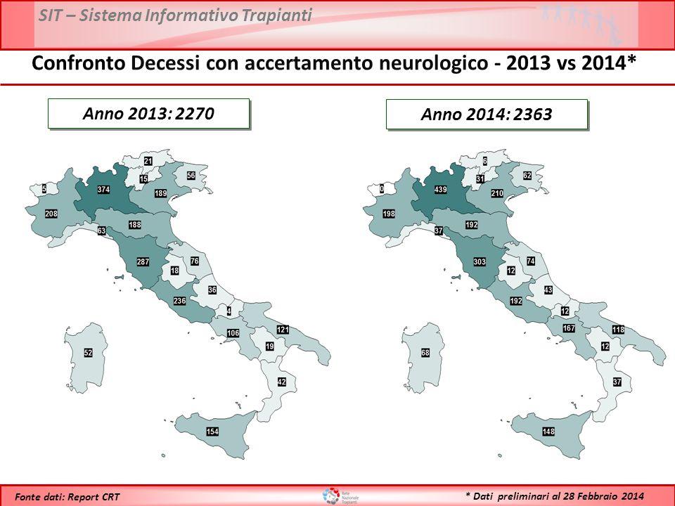 Confronto Decessi con accertamento neurologico - 2013 vs 2014*