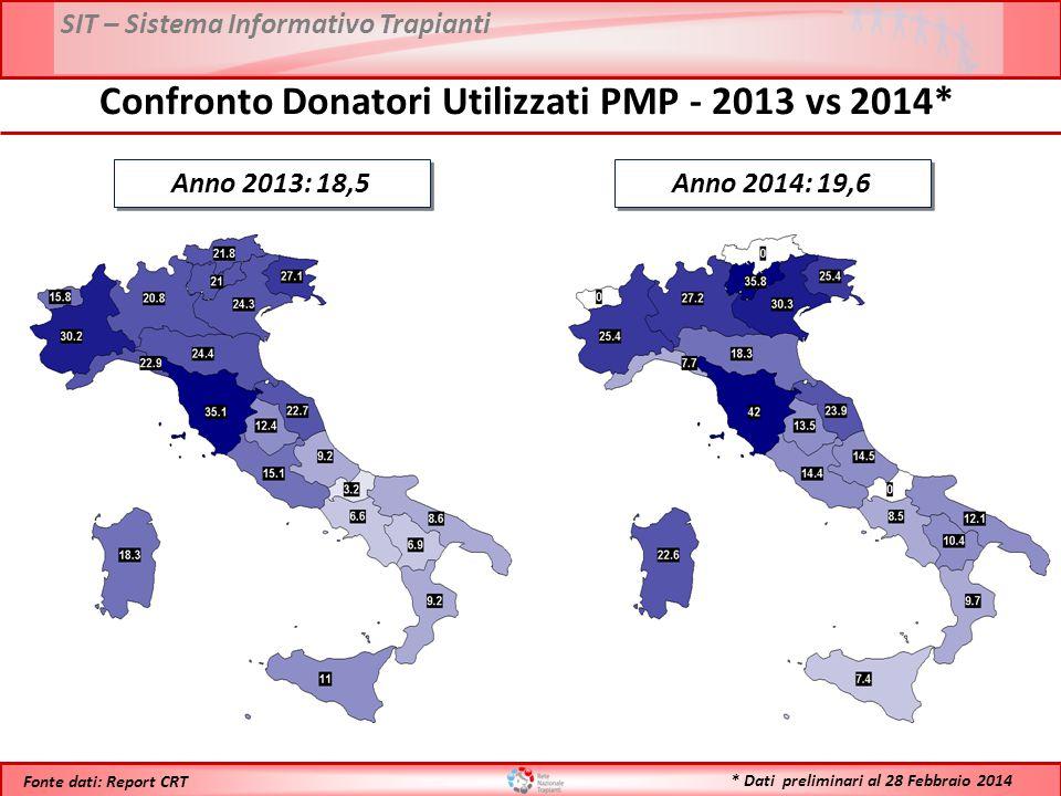 Confronto Donatori Utilizzati PMP - 2013 vs 2014*