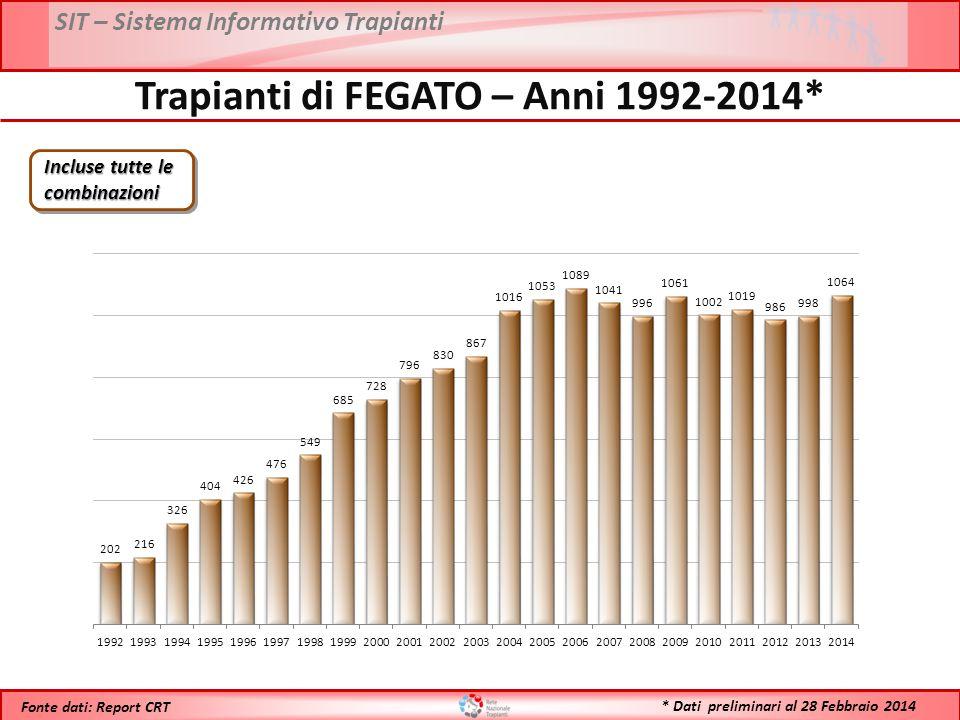 Trapianti di FEGATO – Anni 1992-2014*