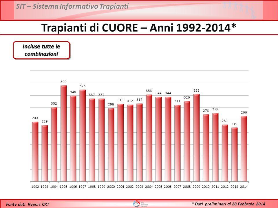 Trapianti di CUORE – Anni 1992-2014* Incluse tutte le combinazioni