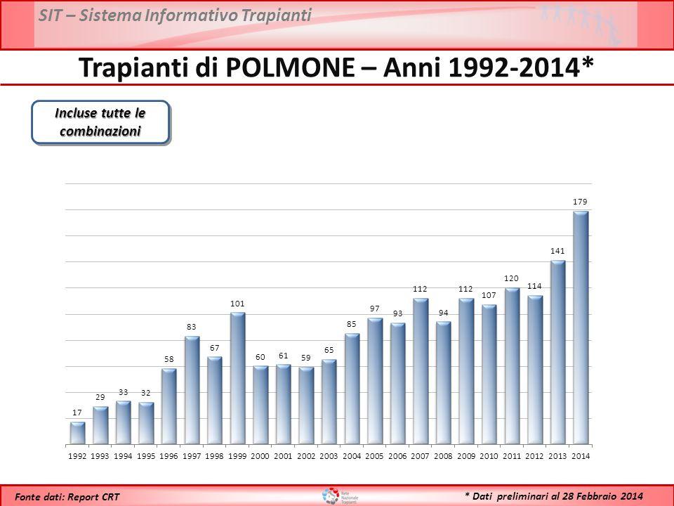 Trapianti di POLMONE – Anni 1992-2014* Incluse tutte le combinazioni