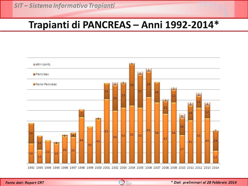 Trapianti di PANCREAS – Anni 1992-2014*