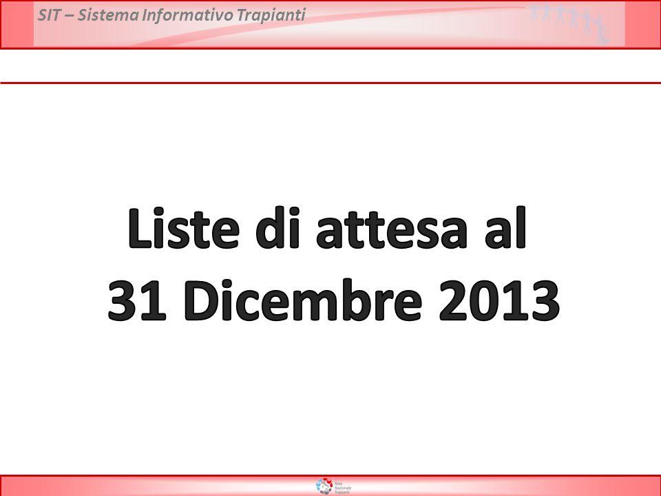 Liste di attesa al 31 Dicembre 2013