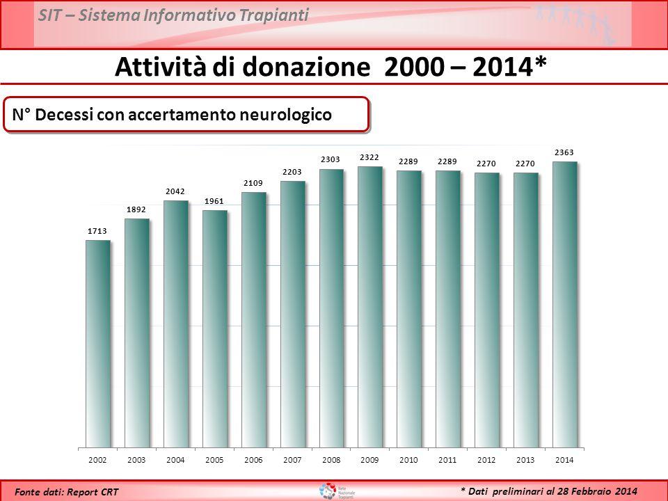 Attività di donazione 2000 – 2014*