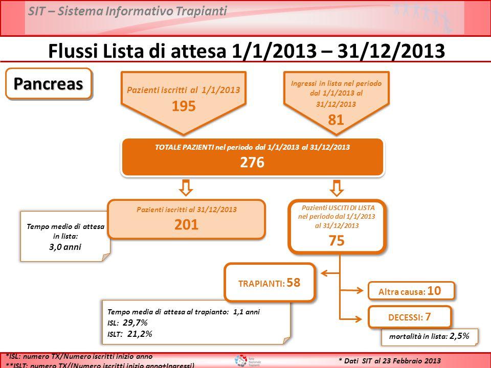 Flussi Lista di attesa 1/1/2013 – 31/12/2013