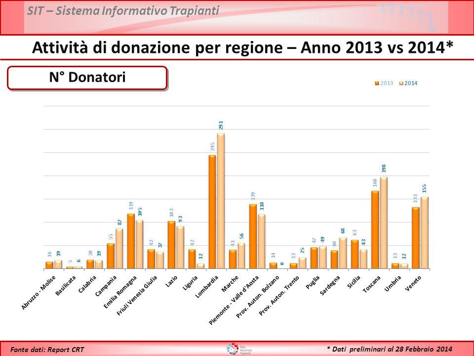 Attività di donazione per regione – Anno 2013 vs 2014*