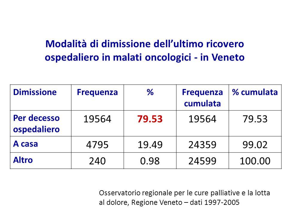 Modalità di dimissione dell'ultimo ricovero ospedaliero in malati oncologici - in Veneto