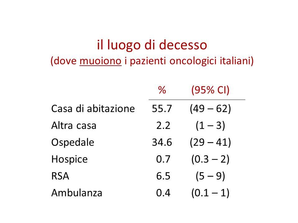 (dove muoiono i pazienti oncologici italiani)