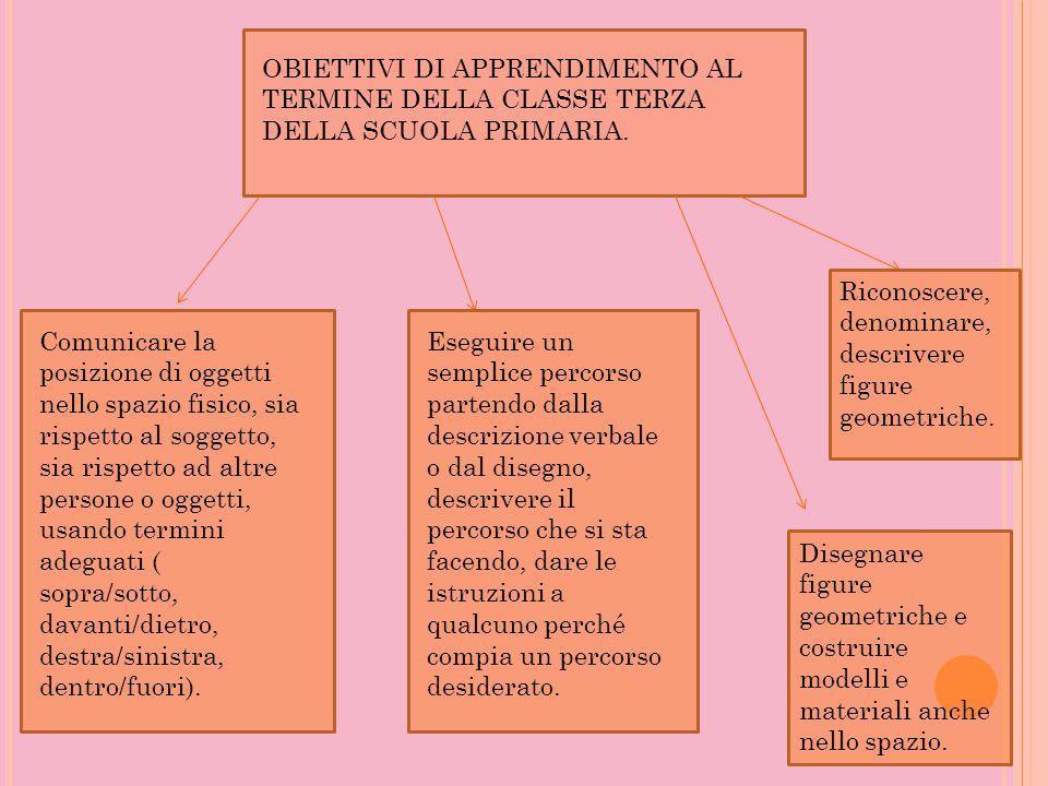 OBIETTIVI DI APPRENDIMENTO AL TERMINE DELLA CLASSE TERZA DELLA SCUOLA PRIMARIA.