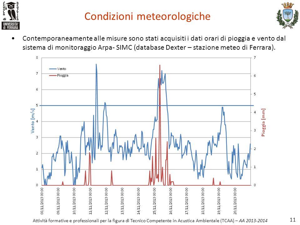 Condizioni meteorologiche