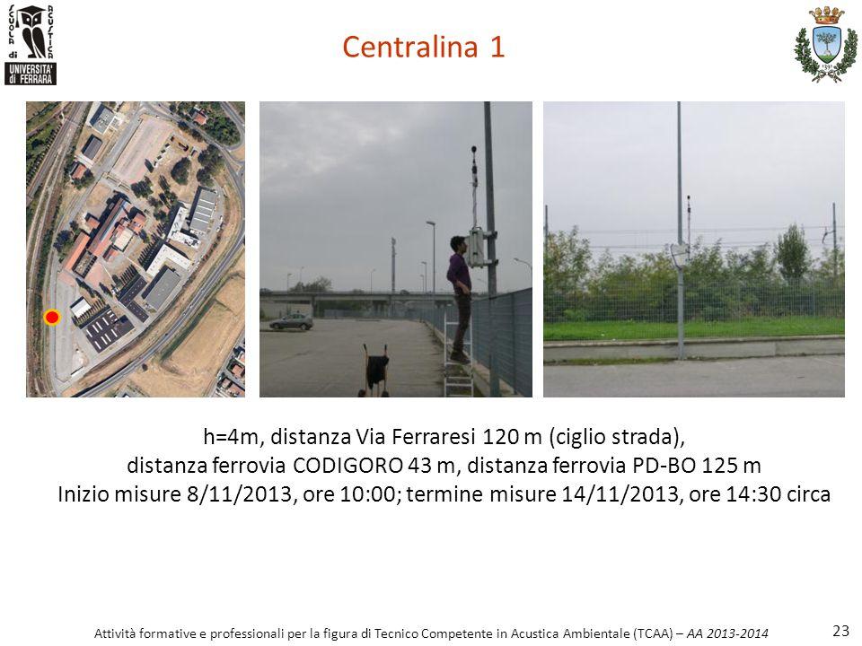 Centralina 1 h=4m, distanza Via Ferraresi 120 m (ciglio strada), distanza ferrovia CODIGORO 43 m, distanza ferrovia PD-BO 125 m.