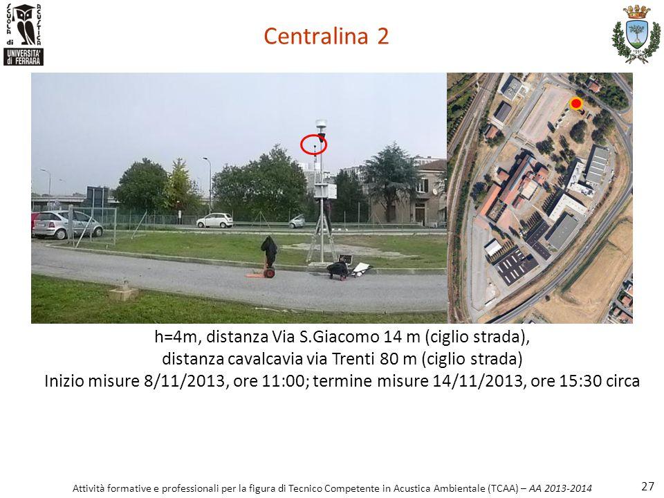 Centralina 2 h=4m, distanza Via S.Giacomo 14 m (ciglio strada),