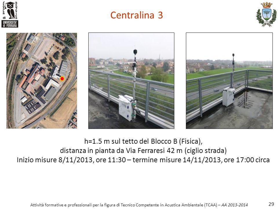 Centralina 3 h=1.5 m sul tetto del Blocco B (Fisica),