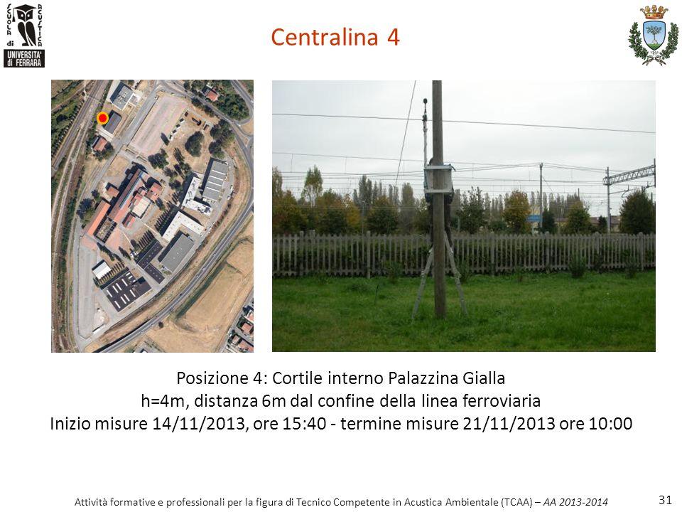Centralina 4 Posizione 4: Cortile interno Palazzina Gialla