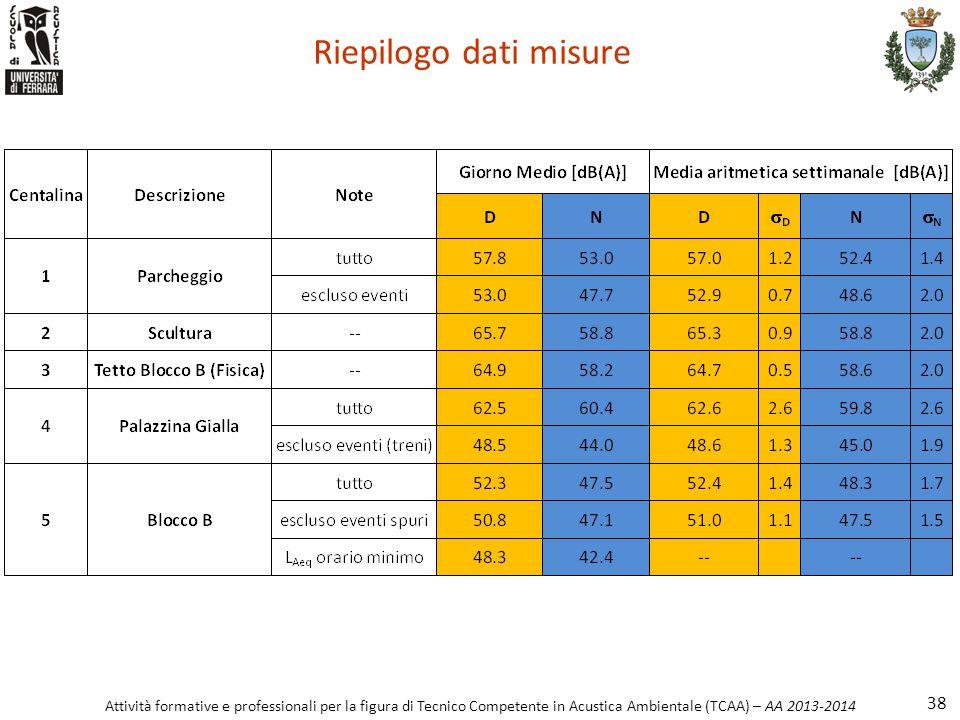 Riepilogo dati misure