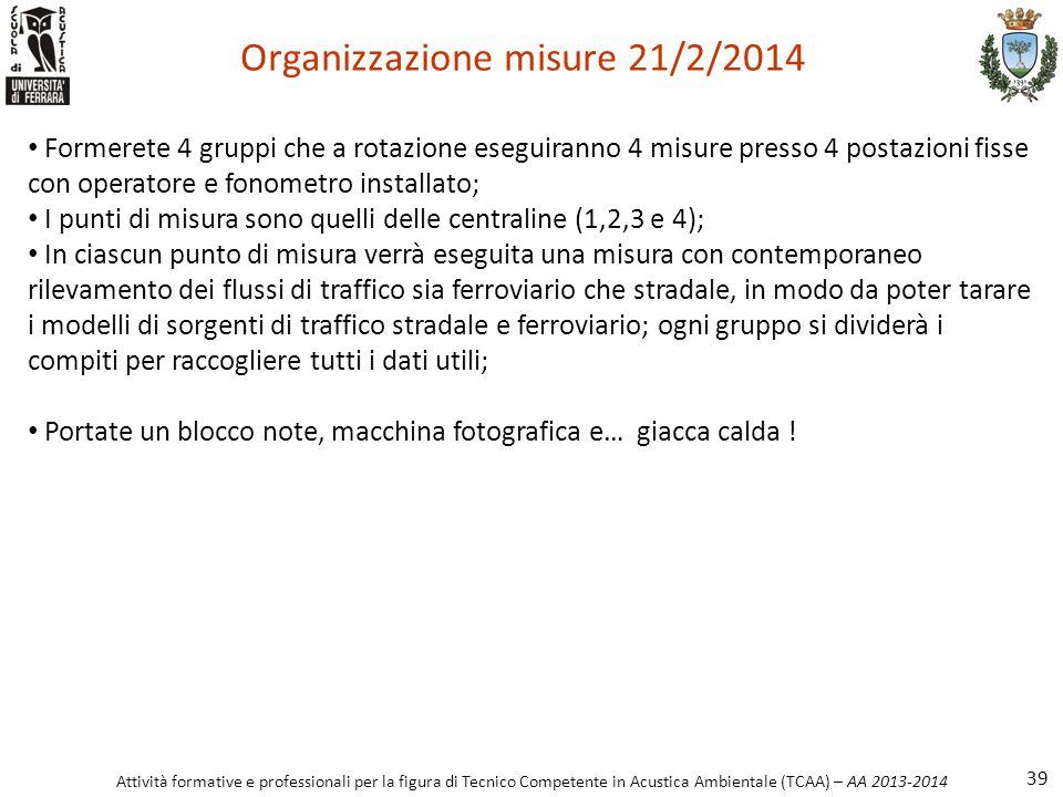 Organizzazione misure 21/2/2014