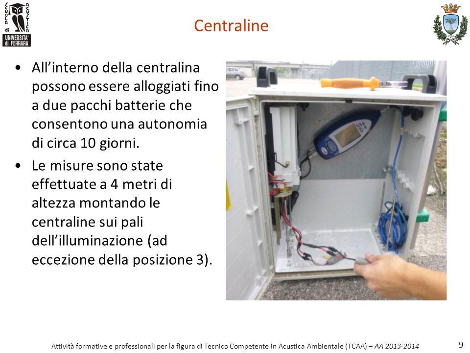 Centraline All'interno della centralina possono essere alloggiati fino a due pacchi batterie che consentono una autonomia di circa 10 giorni.
