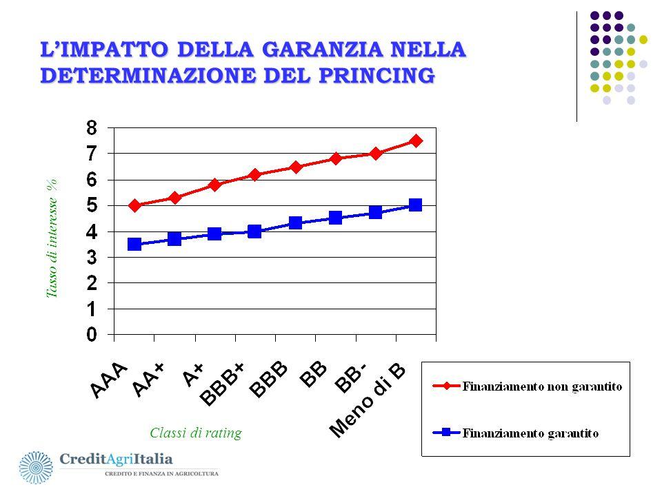 L'IMPATTO DELLA GARANZIA NELLA DETERMINAZIONE DEL PRINCING