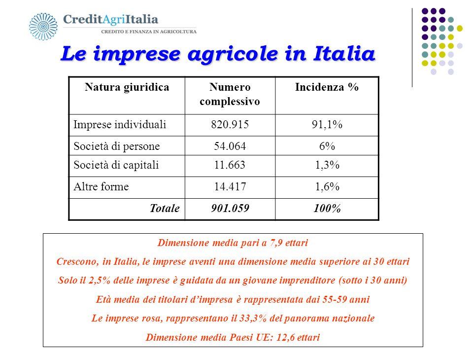 Le imprese agricole in Italia
