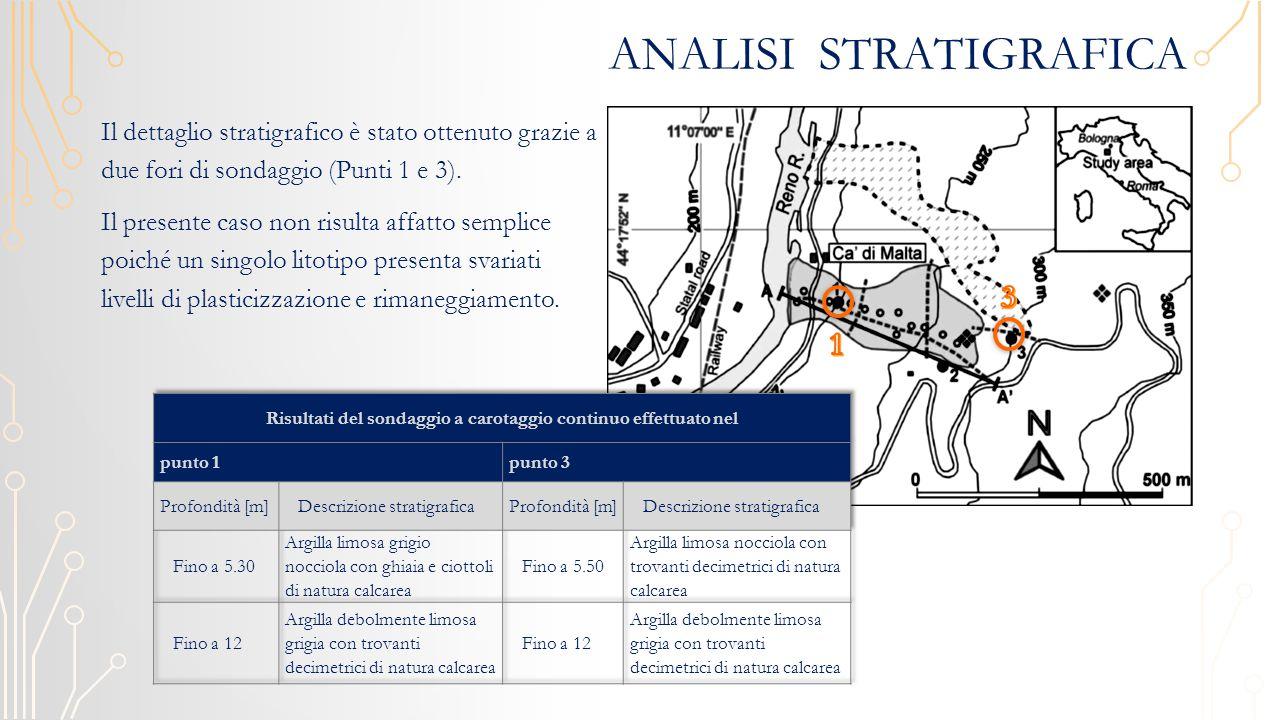 Analisi stratigrafica
