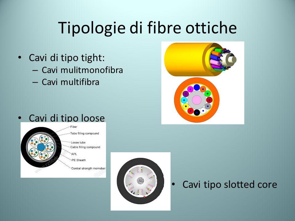 Tipologie di fibre ottiche