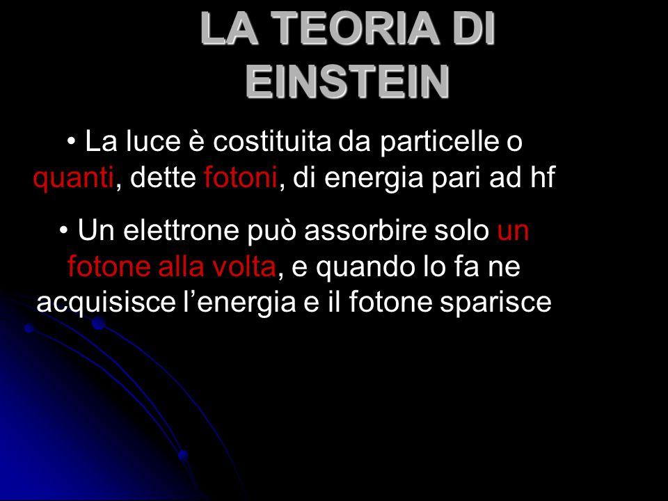 LA TEORIA DI EINSTEIN La luce è costituita da particelle o quanti, dette fotoni, di energia pari ad hf.