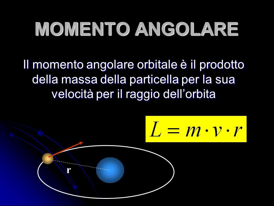 MOMENTO ANGOLARE Il momento angolare orbitale è il prodotto della massa della particella per la sua velocità per il raggio dell'orbita.