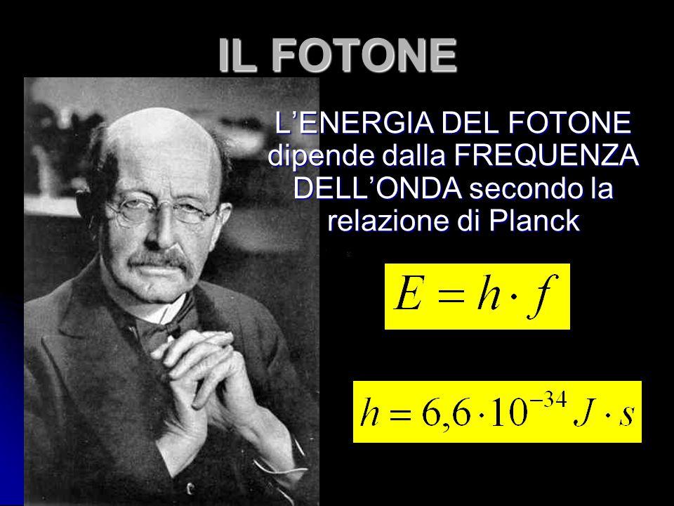 IL FOTONE L'ENERGIA DEL FOTONE dipende dalla FREQUENZA DELL'ONDA secondo la relazione di Planck